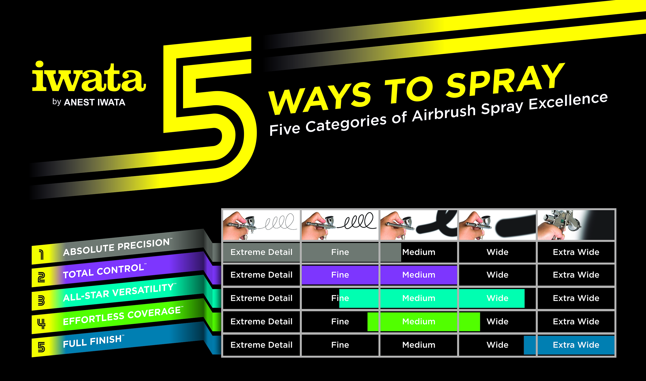 Iwata's new airbrush guide: 5 ways to spray